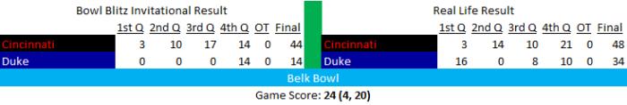 10 - Belk Bowl