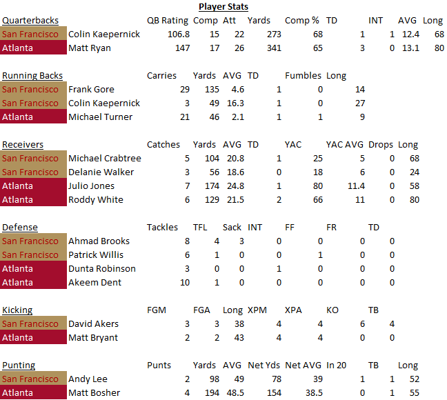 Player Stats -- SF