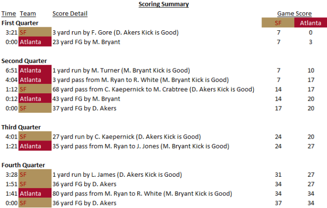 Scoring Summary -- SF